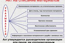 Схема акта на списание стройматериалов