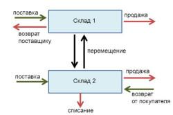 Схема метода ФИФО
