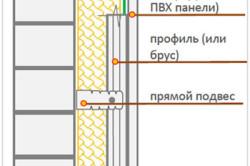 Схема отделки стены гипсокартоном