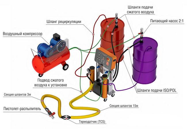 Полиуретановый пеногенератор своими руками краска для разметки дорог ак-505