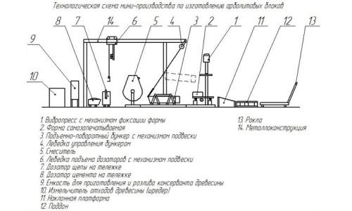 Схема производства арболитовых блоков