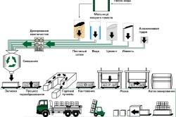 Схема производства бетонных блоков