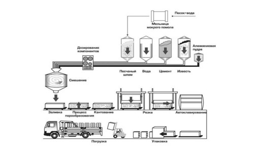 Схема производства газобетона