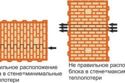 Схема расположения керамических блоков в стене