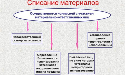 Схема списания стройматериалов