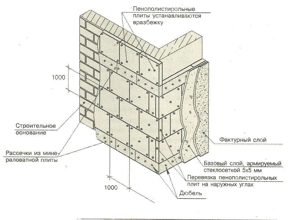 Штукатурный фасад схемы