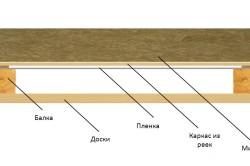 Схема устройства пароизоляции потолка в деревянном доме