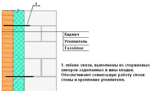 Схема возведения стены из газоблока