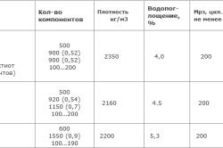 Таблица пропорций для изготовления шлакоблока