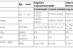 Таблица характеристик керамзитобетонных блоков