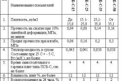 Таблица характеристик пенопласта