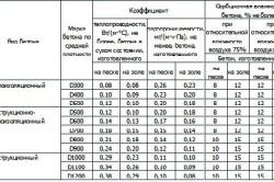 Таблица показателей физико-технических свойств пенобетонов