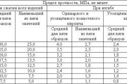 Таблица пределов прочности кирпича