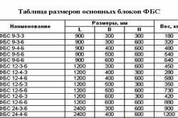 Таблица размеров фундаментных блоков