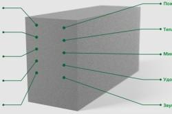 Макет устройства пеноблока и его свойств