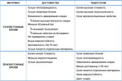 Таблица свойств газобетонных и пенобетонных блоков