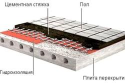 Монтаж гидроизоляции плиточного пола своими руками