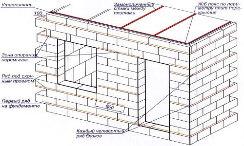 Схема постройки из пенобетонных блоков