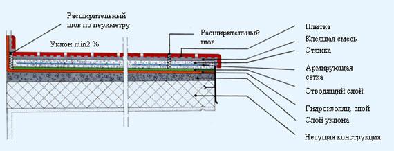 Конструкция стены керамгранит гидроизоляция мастика гидроизоляционная декорофф