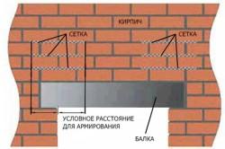 Схема кладки над дверным или оконным проемом