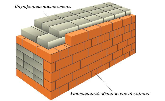 Облицовка стены утолщенным облицовочным кирпичом