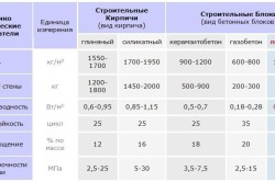 Сравнительная таблица строительных материалов