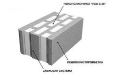 Структура полистиролбетонных блоков