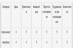 Сравнительная таблица газосиликата и пеноблока по шкале от 1 до 5