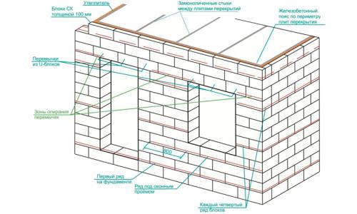 Схема укладки стены из газобетонных блоков