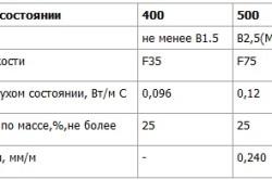 Физико-технические характеристики газобетона