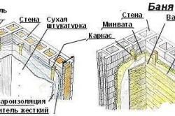 Схема изоляции бани из пеноблоков