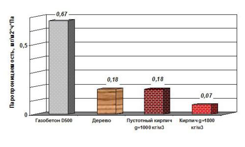Диаграмма паропроницаемости наиболее распространенных строительных материалов