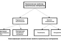 Классификация экологических свойств стройматериалов