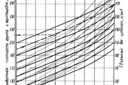 Номограмма определения стандартной плотности грунтощебня