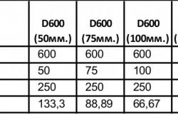 Размеры блоков для стеновых перегородок