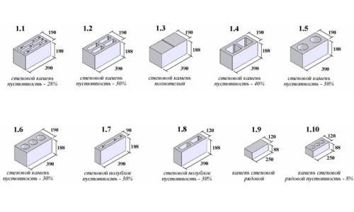 Разновидности шлакоблоков