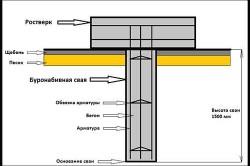 Схема фундамента под баню из шлакоблоков