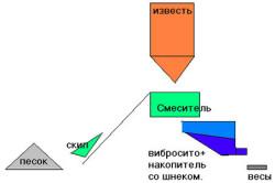 Схема изготовления штукатурной смеси