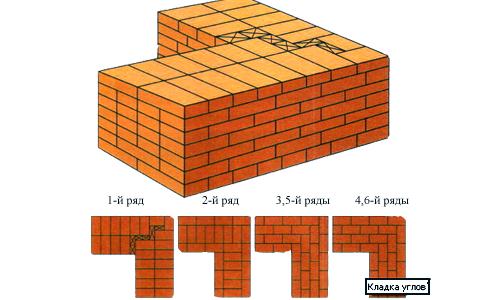 Схема кладки углов