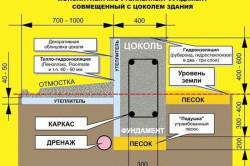 Схема монолитного утепленного фундамента для дома из блоков