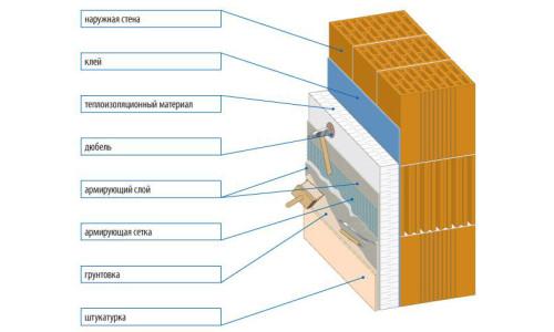 Схема нанесения штукатурки и грунтовки на кирпичную стену