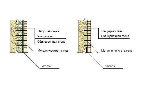 Схема облицовки кирпичем