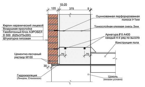 Схема отделки стены кирпичом