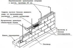 Схема укладки стены дома из бетонных блоков