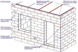 Схема стены из пенобетонных блоков