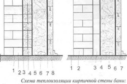 Схема теплоизоляции стены бани