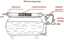 Схема устройства пеногенератора