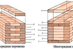Схема перевязки и кирпичной кладки стен