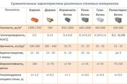 Сравнительные характеристики стеновых материалов