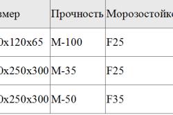 Таблица прочности кирпича и газосиликатных блоков